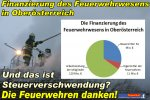 Kosten der Feuerwehren